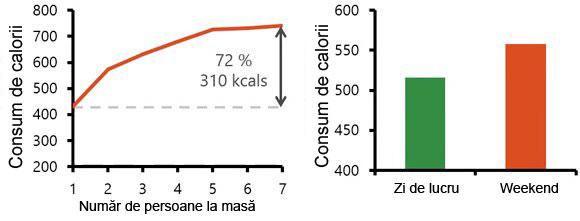 10-consum-de-calorii-ambianta-sociala