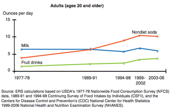 6-caloric-beverage-consumption-in-usa-1