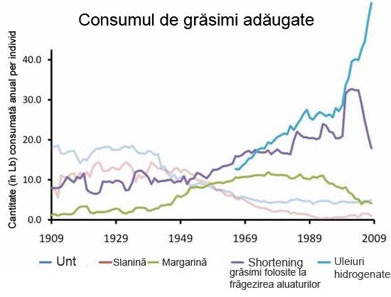 9-consumul-de-grasimi