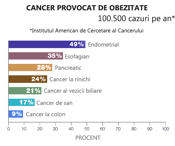 Obezitatea si cancerul