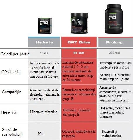 diferenta-hydrate-CR7-drive-prolong